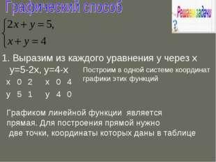 1. Выразим из каждого уравнения у через х у=5-2х, у=4-х Построим в одной сист