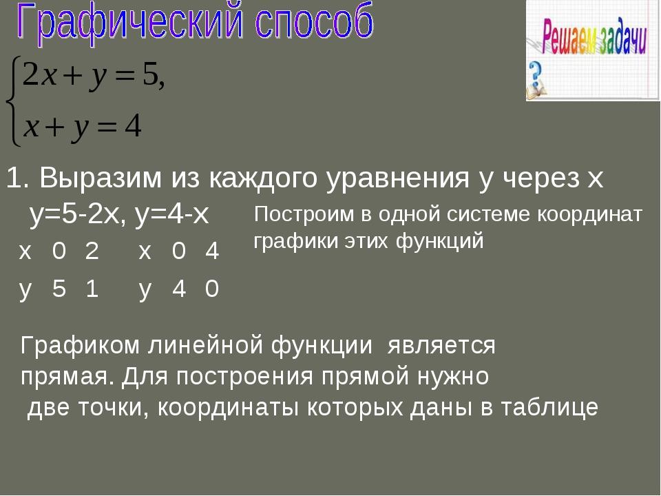 1. Выразим из каждого уравнения у через х у=5-2х, у=4-х Построим в одной сист...