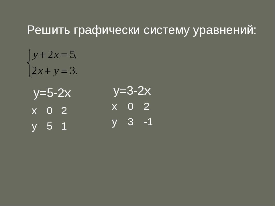 Решить графически систему уравнений: у=5-2х у=3-2х х02 у51 х02 у3-1