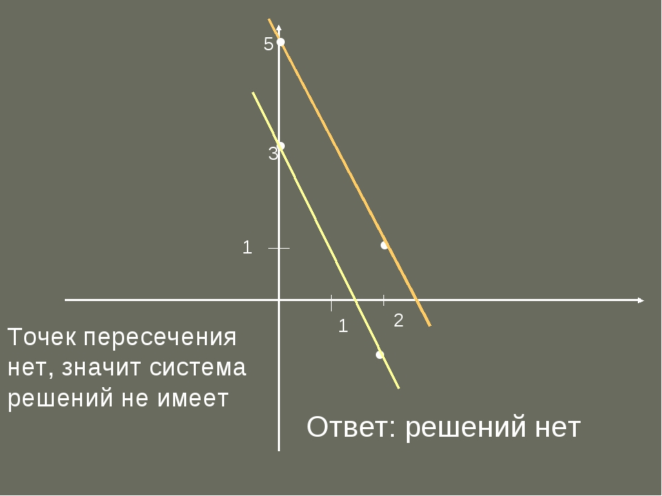 1 1 • • • Точек пересечения нет, значит система решений не имеет Ответ: решен...