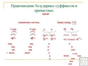 Правописание безударных суффиксов в причастиях орф. № 50, 51, 55 1. Определи
