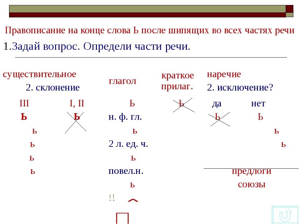 Правописание на конце слова Ь после шипящих во всех частях речи 1.Задай вопро...