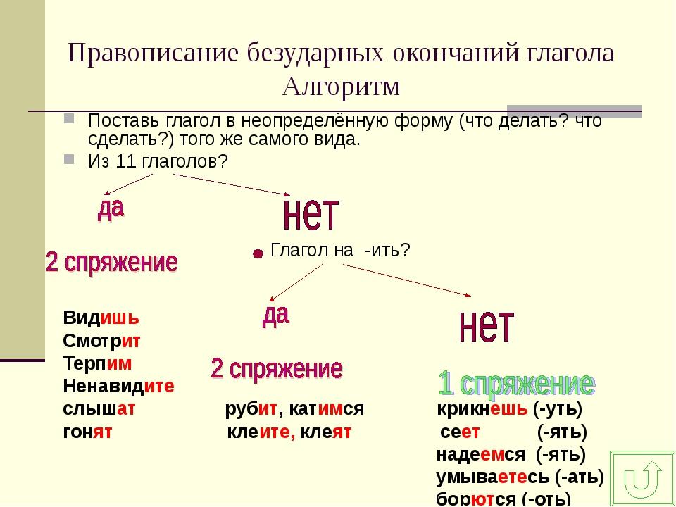Правописание безударных окончаний глагола Алгоритм Поставь глагол в неопредел...