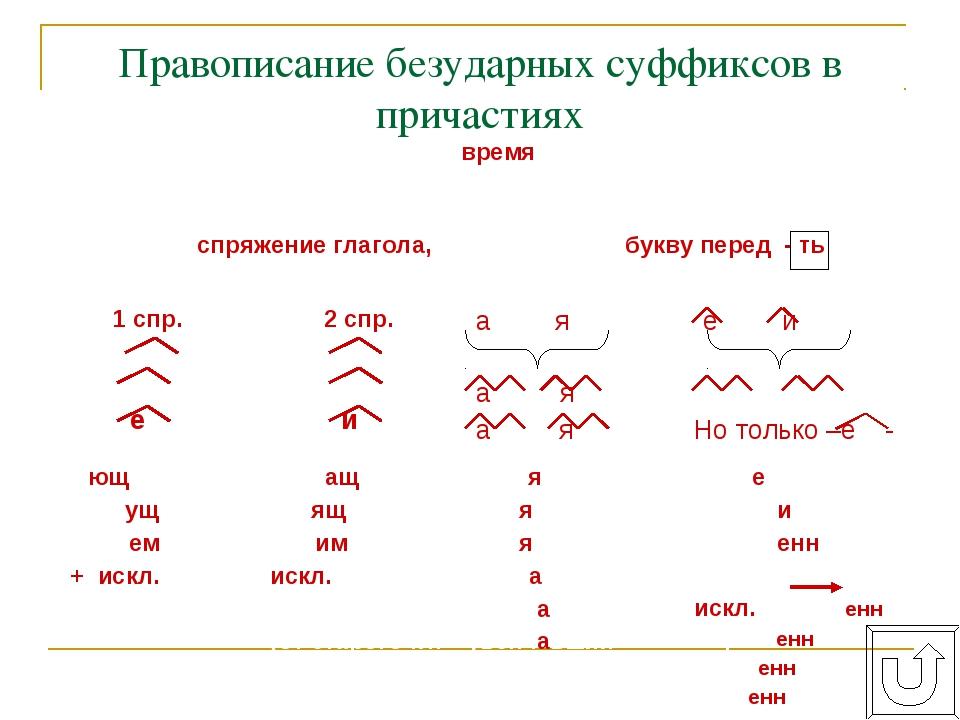 Правописание безударных суффиксов в причастиях орф. № 50, 51, 55 1. Определи...