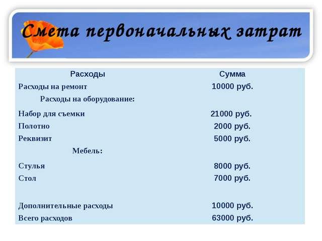 Смета первоначальных затрат Расходы Сумма Расходы на ремонт 10000 руб. Расход...