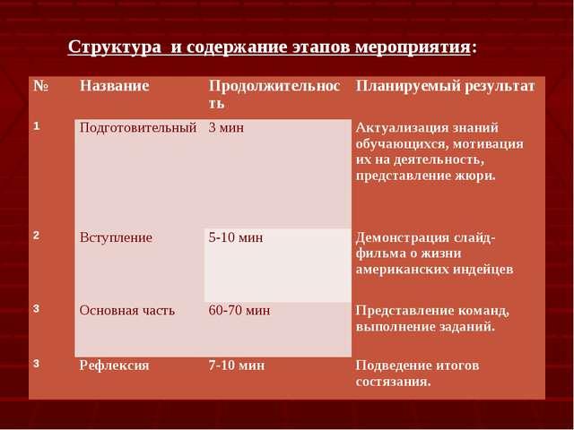 Структура и содержание этапов мероприятия: №НазваниеПродолжительностьПлани...