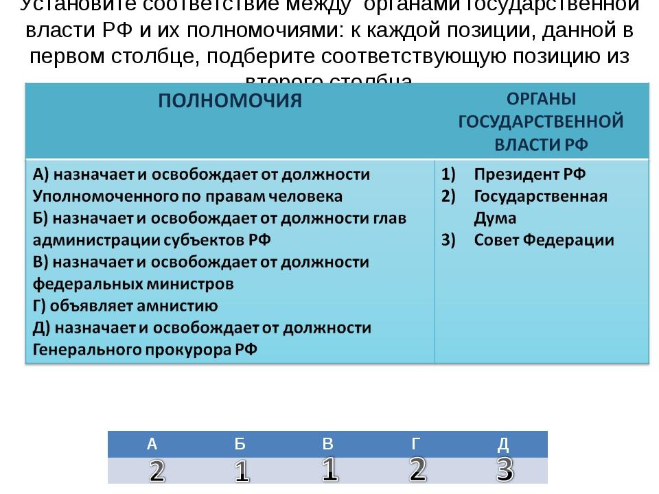 Установите соответствие между органами государственной власти РФ и их полномо...