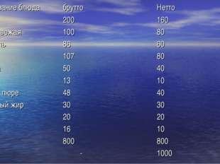 Наименование блюдабруттоНетто Свекла200160 Капуста свежая10080 Картофел