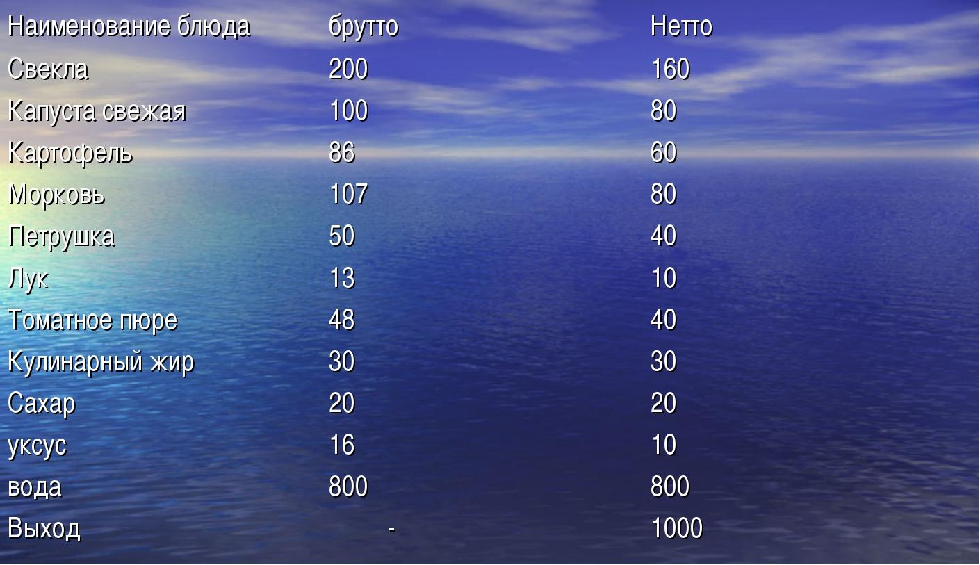 Наименование блюдабруттоНетто Свекла200160 Капуста свежая10080 Картофел...