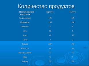 Количество продуктов Наименование продуктовБруттоНетто Кости мясные1251