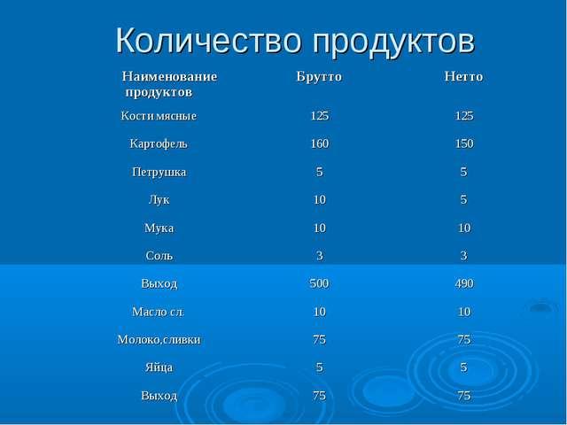 Количество продуктов Наименование продуктовБруттоНетто Кости мясные1251...