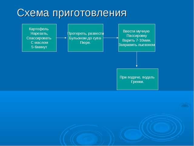 Схема приготовления Картофель Нарезать, Спассировать С маслом 5-6минут Протер...