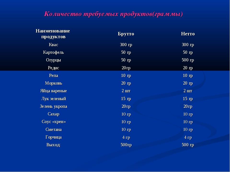 Количество требуемых продуктов(граммы)