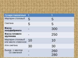 Сухари пшеничные 5 5 Маргаринстоловый 5 5 Сметана 5 5 Массаполуфабриката - 30