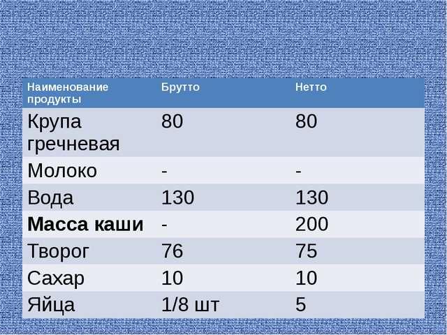 Наименование продукты Брутто Нетто Крупа гречневая 80 80 Молоко - - Вода 130...