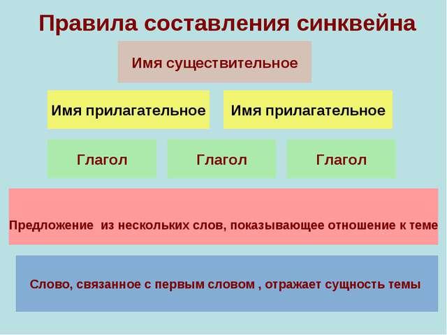 Имя прилагательное Имя прилагательное Глагол Глагол Глагол Правила составлени...