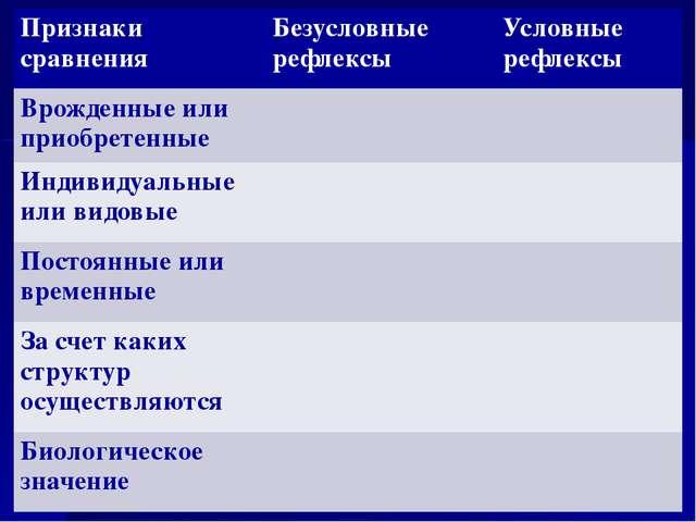 Признаки сравнения Безусловные рефлексы Условные рефлексы Врожденные или прио...