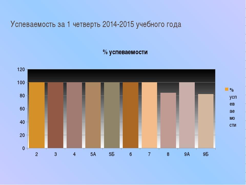 Успеваемость за 1 четверть 2014-2015 учебного года