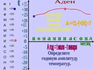 мt Я+24 Ф+25 М+26 А+28 М+30 И+31 И+31 А+30 С+30 О+28 Н+26 д+25