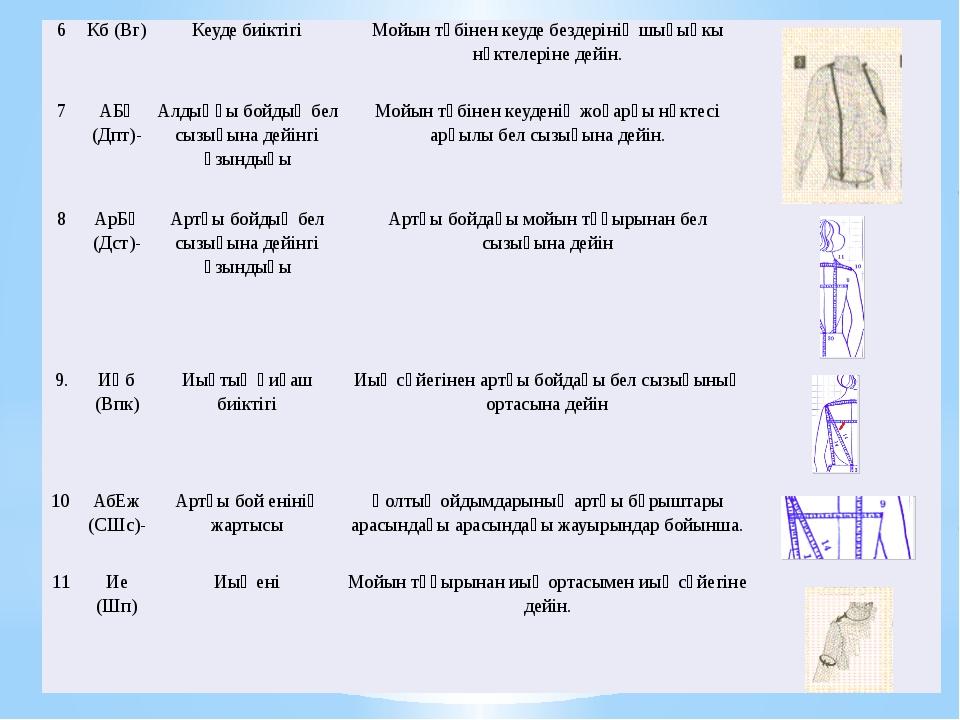 6 Кб (Вг) Кеуде биіктігі Мойын түбінен кеуде бездерінің шығыңкы нүктелеріне д...