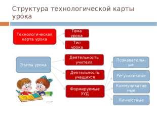 Структура технологической карты урока Технологическая карта урока Тема урока