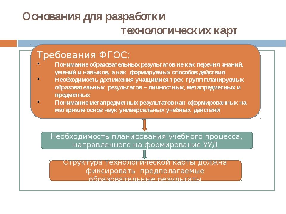 Основания для разработки технологических карт Требования ФГОС: Понимание обра...