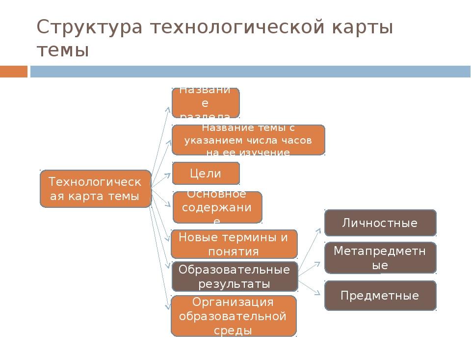 Структура технологической карты темы Технологическая карта темы Название разд...
