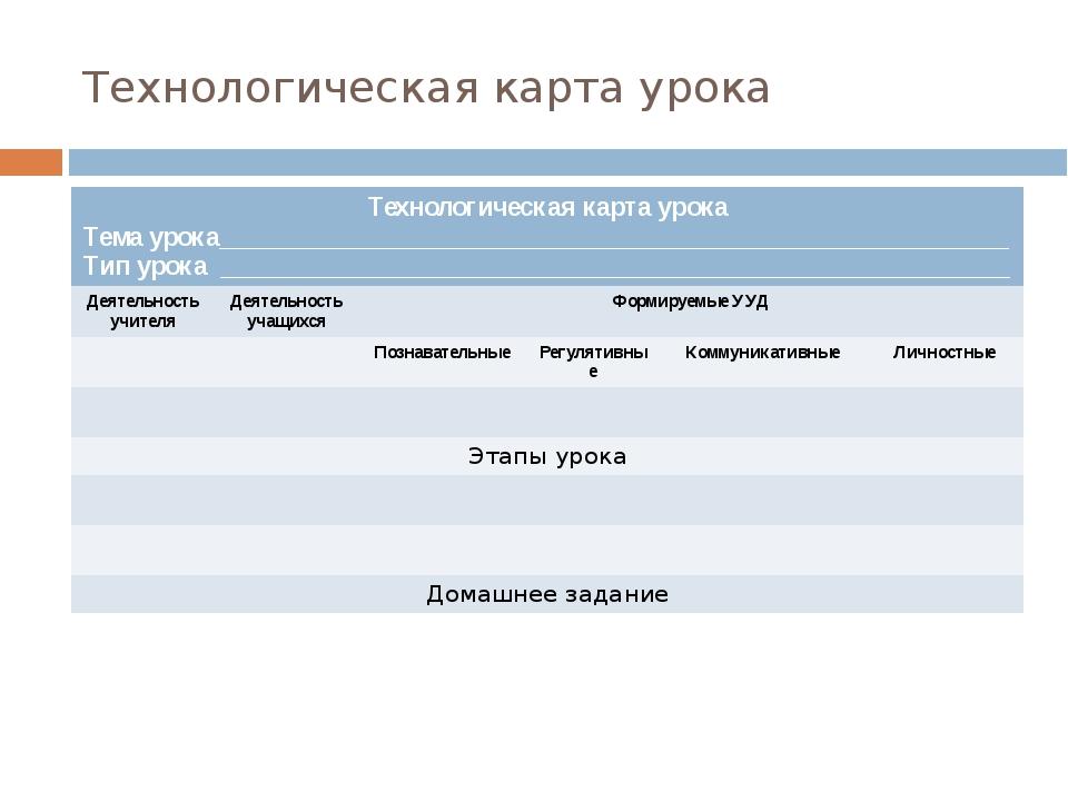 Технологическая карта урока Технологическая карта урока Тема урока___________...