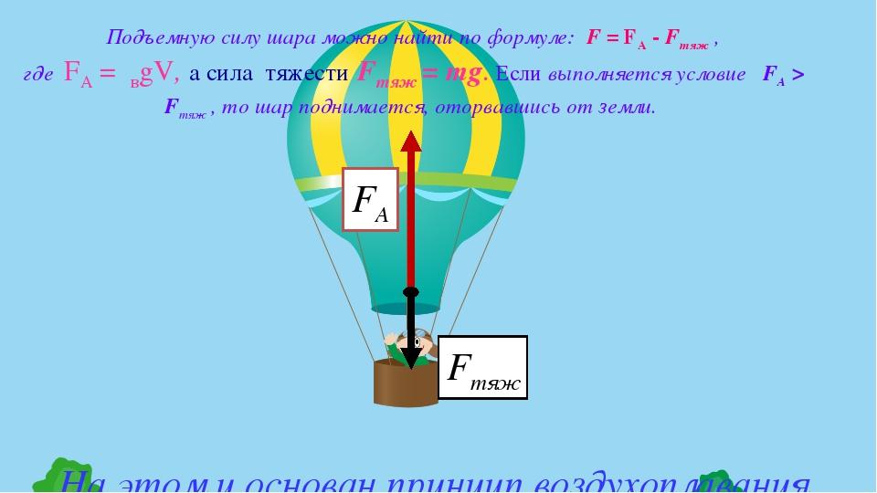 Подъемную силу шара можно найти по формуле: F = FА - Fтяж , где FА =ρвgV, а...