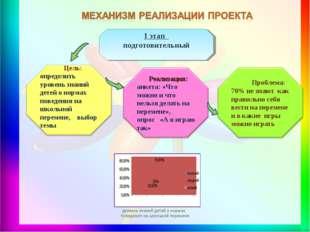 уровень знаний детей о нормах поведения на школьной перемене 1 этап подготов
