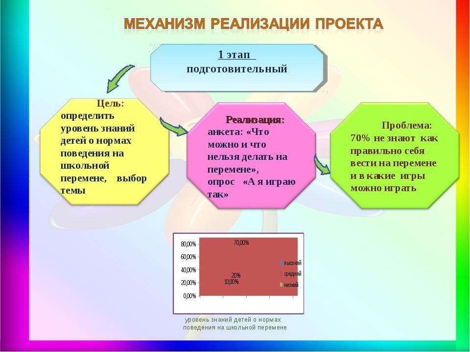 уровень знаний детей о нормах поведения на школьной перемене 1 этап подготов...