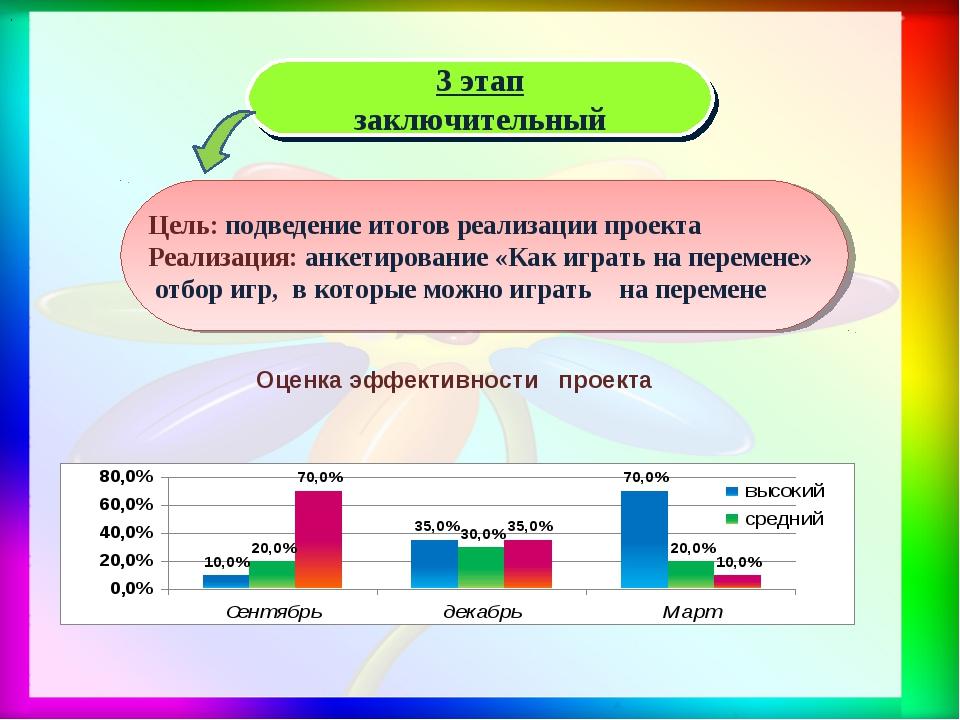 . 3 этап заключительный Цель: подведение итогов реализации проекта Реализация...