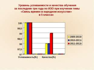 Уровень успеваемости и качества обучения за последние три года по ИЗО при из