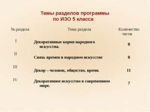 Темы разделов программы по ИЗО 5 класса № раздела Тема раздела Количество