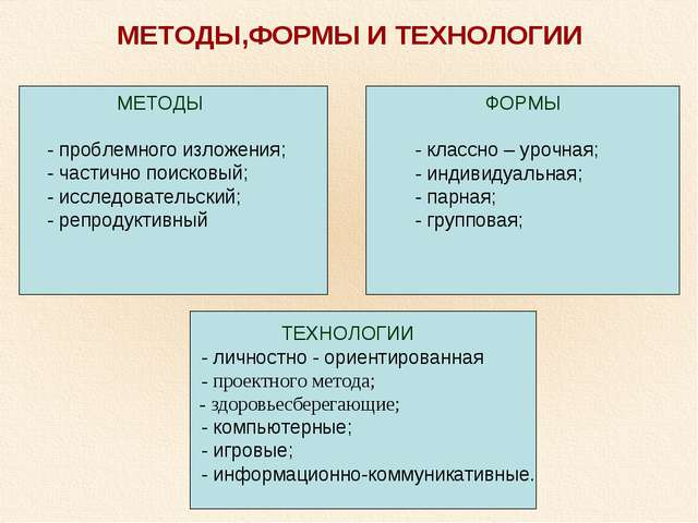МЕТОДЫ,ФОРМЫ И ТЕХНОЛОГИИ МЕТОДЫ - проблемного изложения; - частично поисковы...