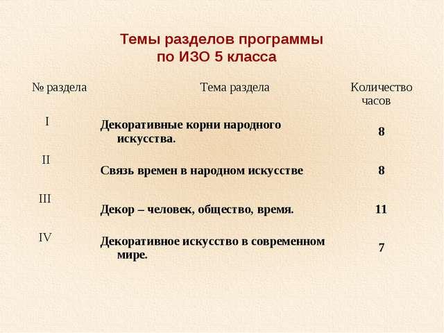 Темы разделов программы по ИЗО 5 класса № раздела Тема раздела Количество...