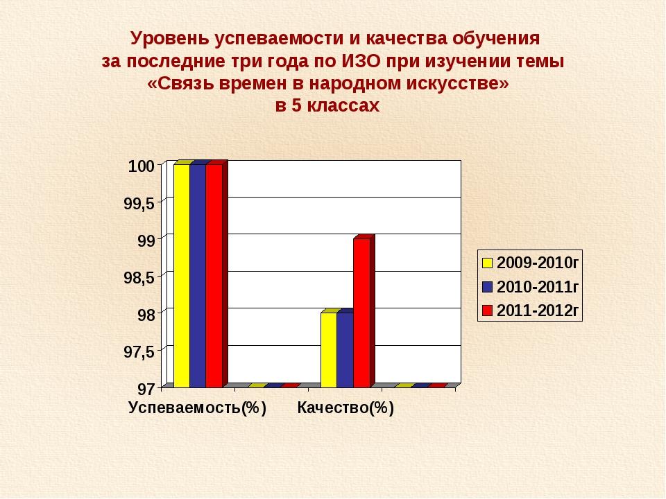 Уровень успеваемости и качества обучения за последние три года по ИЗО при из...