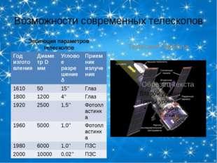 Возможности современных телескопов Эволюция параметров телескопов Телескоп Ха