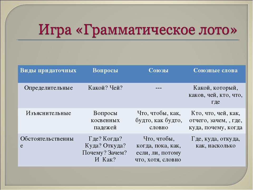 Виды придаточныхВопросыСоюзыСоюзные слова ОпределительныеКакой? Чей?---...