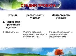 СТАДИИ ПРОЕКТА СтадииДеятельность учителяДеятельность ученика Разработка пр
