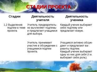 СТАДИИ ПРОЕКТА СтадииДеятельность учителяДеятельность ученика 1.2 Выделение