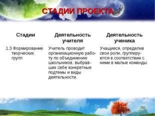 СТАДИИ ПРОЕКТА СтадииДеятельность учителяДеятельность ученика 1.3 Формирова