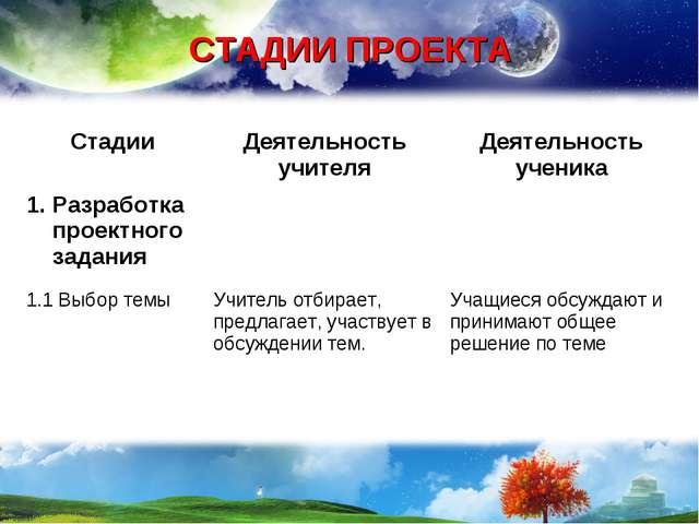 СТАДИИ ПРОЕКТА СтадииДеятельность учителяДеятельность ученика Разработка пр...
