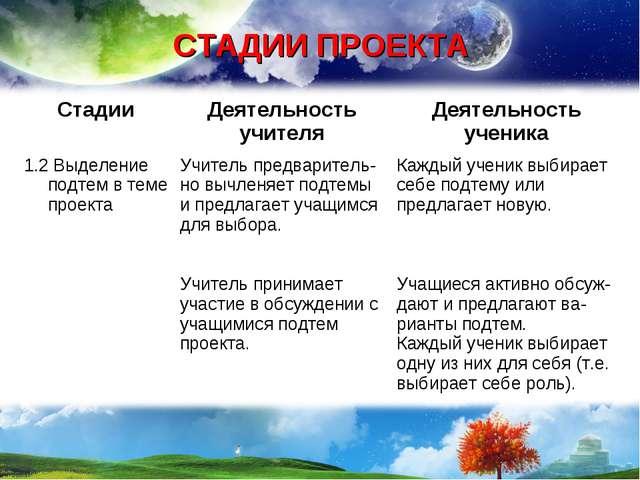СТАДИИ ПРОЕКТА СтадииДеятельность учителяДеятельность ученика 1.2 Выделение...
