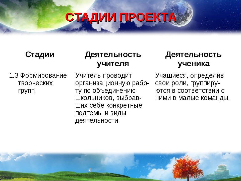 СТАДИИ ПРОЕКТА СтадииДеятельность учителяДеятельность ученика 1.3 Формирова...