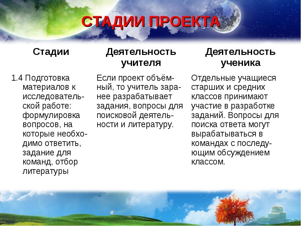 СТАДИИ ПРОЕКТА СтадииДеятельность учителяДеятельность ученика 1.4 Подготовк...