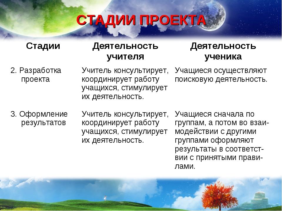 СТАДИИ ПРОЕКТА СтадииДеятельность учителяДеятельность ученика 2. Разработка...