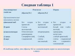 Сводная таблица 1 Из таблицы видно, что образец №2 не соответствует норме по