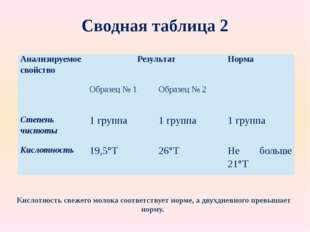 Сводная таблица 2 Кислотность свежего молока соответствует норме, а двухдневн