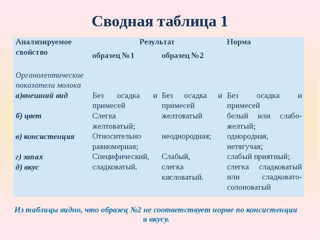 Сводная таблица 1 Из таблицы видно, что образец №2 не соответствует норме по...